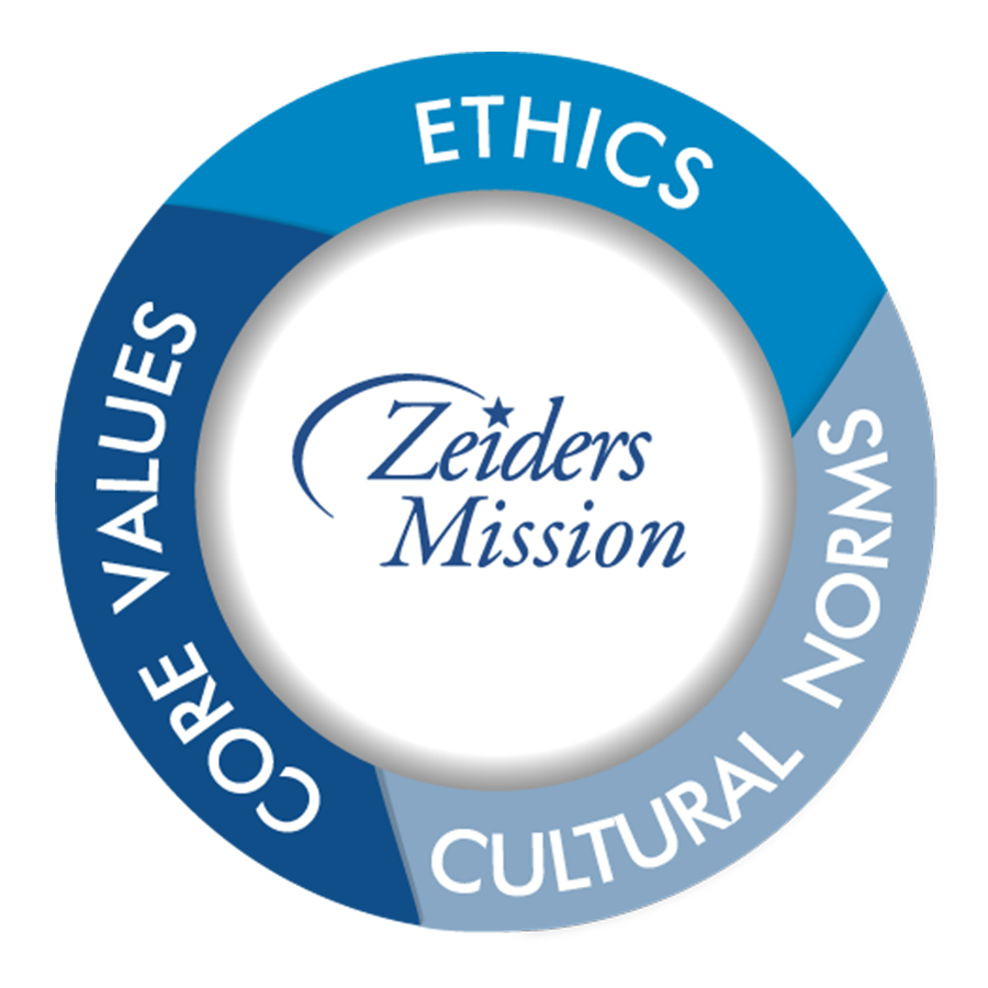 Circle with Zeiders mission in the center, border with ethics, cultural norms, core values
